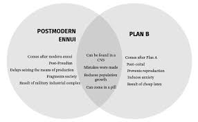 Venn Diagram A Or B Venn Diagram Postmodern Ennui Vs Plan B Magazine The Harvard