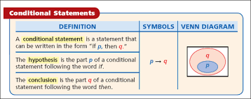 Write A Conditional Statement From The Venn Diagram Topic 2 2 Conditional Statements Practice Class Math