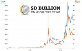 Gold And Silver Prices Precious Metals Spot Prices