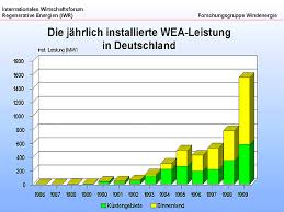 Iwr Wind Market Charts For Germany