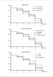 Incidence Of Weight Gain In Hospital Workers Survival Analysis