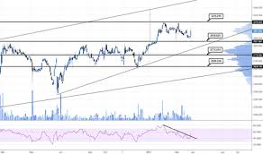 Lse Stock Price And Chart Lse Lse Tradingview Uk