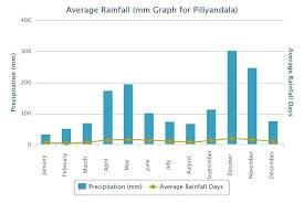Average Rainfall Of Kesbewa Urban Council Piliyandala Area