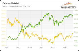 Nikkei Daily Chart Gold And Nikkei 225 Important Link Sunshine Profits