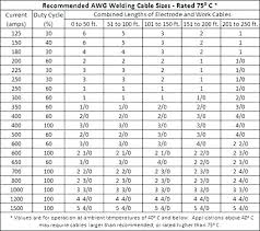 Cable Size Chart With Current Cable Size Table Service Entrance Cable Size Chart Beautiful