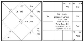 Lindsay Lohan Birth Chart Lindsay Lohan Kundli Horoscope