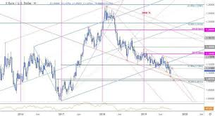 Usd Price Chart Euro Price Chart A Low In Eur Usd Technical Trade Outlook