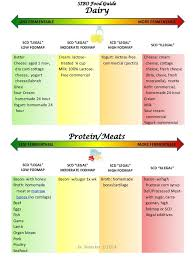Sibo Diet Chart Pin On Sibo Free