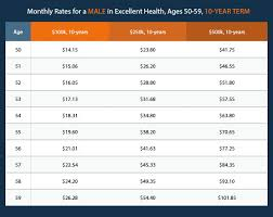 Term Life Insurance Rate Comparison Chart Term Life Over 50 The Guide Youve Been Looking For