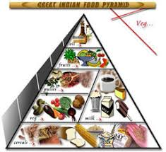 Diabetic Food Chart India Diabetes India Diet Charts