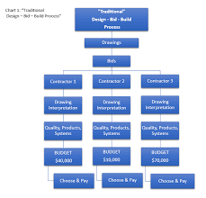 23 Always Up To Date Design Build Construction Process Flow