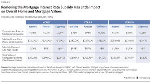 Fannie Mae Mortgage Rates Chart Housing Market Without Fannie Mae And Freddie Mac Economic