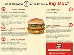 What Happens To Your Body One Hour After Eating A Mcdonalds