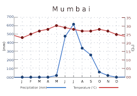 File India Mumbai Temperature Precipitation Averages Chart