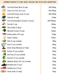 K2 Diet Chart Getting Calcium On A Plant Based Diet And Why You Dont Need