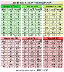 Hba1c Conversion To Blood Sugar Chart Interpretive Blood Sugar Scale Conversion Hga1c Conversion