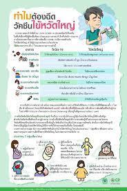 ทำไมต้องฉีดวัคซีน ไข้หวัดใหญ่ – CPCOVID19