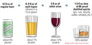 Alcohol Percentage In Drinks Chart What Is The Dui Legal Limit For Cdl Drivers