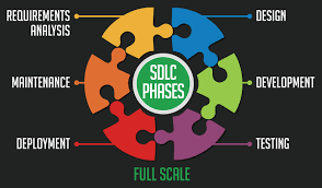 Software Development Life Cycle Phases Software Development Life Cycle Phases Full Scale