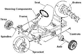similiar go kart steering diagram keywords pics photos homemade go kart steering diagram