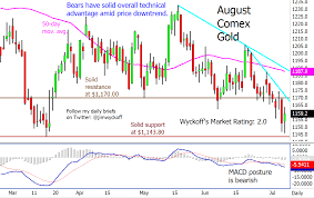 Wednesdays Charts For Gold Silver And Platinum And