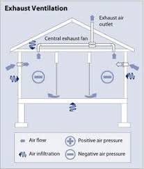 home fire sprinkler system ($1 61 sf) big ideas for tiny houses Basic Sprinkler Systems Diagrams diagram of an exhaust ventilation system, showing a side view of a simple house with lawn sprinkler systems diagram