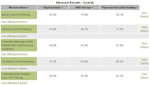 Monthly Performance Report Format Example 1 Report Showing A Single Physicians Scores Column 2