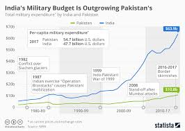 Defense Budget Chart Chart Indias Defense Budget Is Outgrowing Pakistans