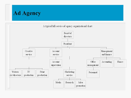 Creative Agency Org Chart Chapter 3 Role Of Ad Agencies And Other Marketing
