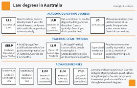 Best Law Degree Courses | Online Study Australia