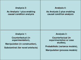 Causal Analysis Types Of Causal Analysis Useful In Design Science Research