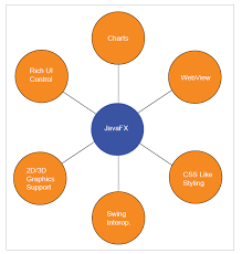 Java Web Charts Javafx Webview Overview The Java Source