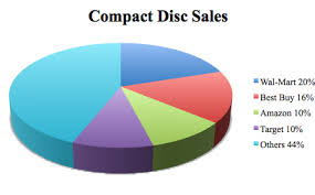 Apples Growing Slice Of The Music Business In Pie Charts