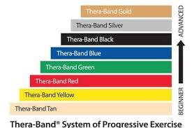 Theraband 6 Yard Bands