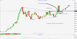 Bharti Airtel Stock Chart Bonvista Financial Planners Bharti Airtel Long Triangle