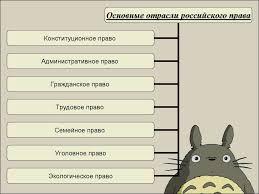 Уголовное право в системе отраслей российского курсовая закачать Название уголовное право в системе отраслей российского курсовая
