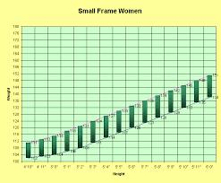 Height Weight Chart Lbs Height To Weight Chart Women Small Frame