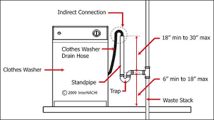 install a washing machine typical standpipe drain for washing machine