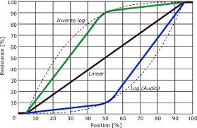 Potentiometer Taper Audio Taper Resistor Guide