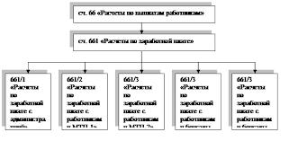 ОТЧЕТ О производственной практике по финансовому учету в СПК  Рис 2 22 Схема субсчетов по учету оплаты труда в СПК Днепр
