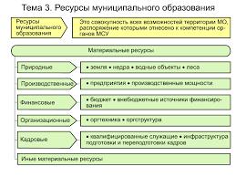 Виды облигаций реферат курсовая работа диплом Скачать  Земельные ресурсы муниципального образования реферат