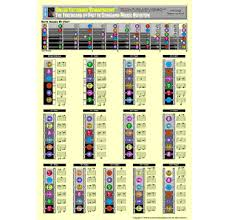 Guitar Fretboard Chart Guitar Fretboard Charts How To Learn The Guitar Fretboard