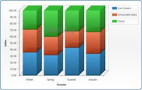 Google Column Chart Example Google Charts Tutorial Percentage Stacked Column Chart