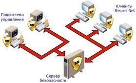 Курсовая работа Проектирование системы информационной  Курсовая работа Проектирование системы информационной безопасности ru