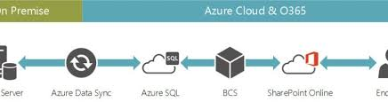 Data Sync Office 365 Sharepoint Azure Data Sync Easy Access To Line Of