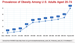 Obesity Chart In America Obesity Could Be The Biggest Economic Threat To America