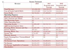 Solved Pro Forma Financial Statements Are Projected For T