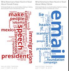 5 Words That Explain 2016 Vox