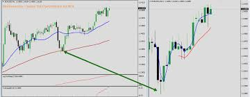 Forex Charts With Indicators Download Custom Tick Chart Indicator For Mt4 Best Forex
