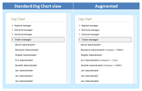Standard Org Chart Thoughts On Sharepoint Development Augment The Org Chart